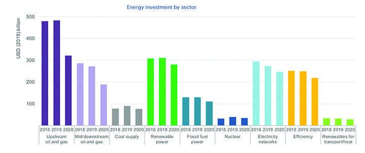 Energia: Marco regulatório e leilões